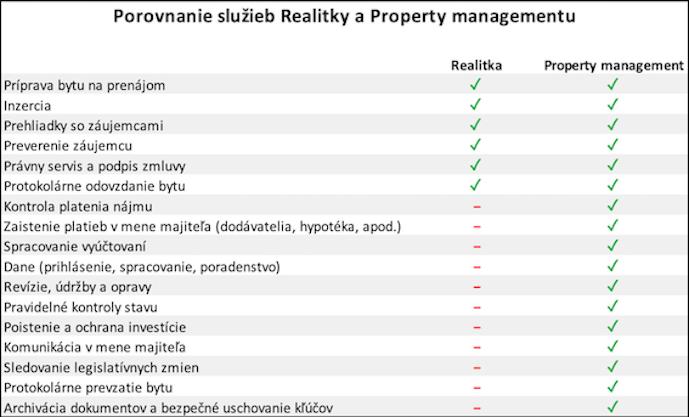 Tento obrázok zobrazuje porovnanie služieb realitky a Property managementu